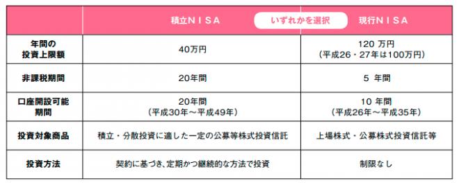 ブログ6月「積立NISA」表