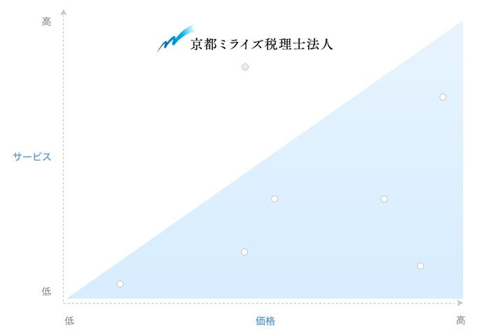京都ミライズ税理士法人の位置づけ